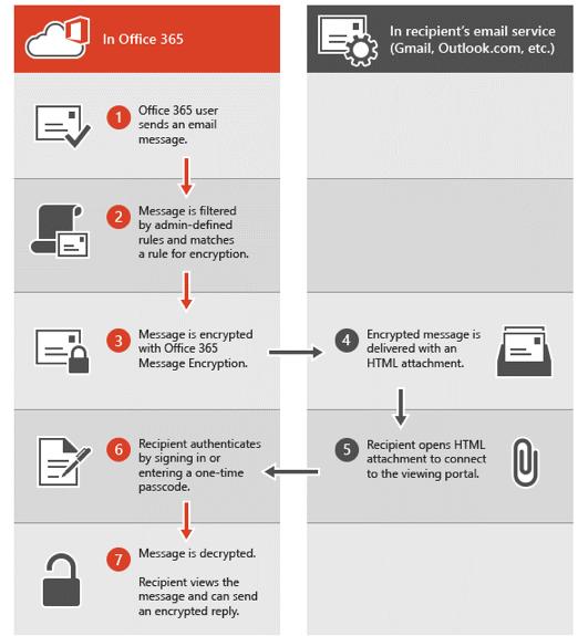"""Hvordan """"Email Encryption"""" virker i Office 365"""