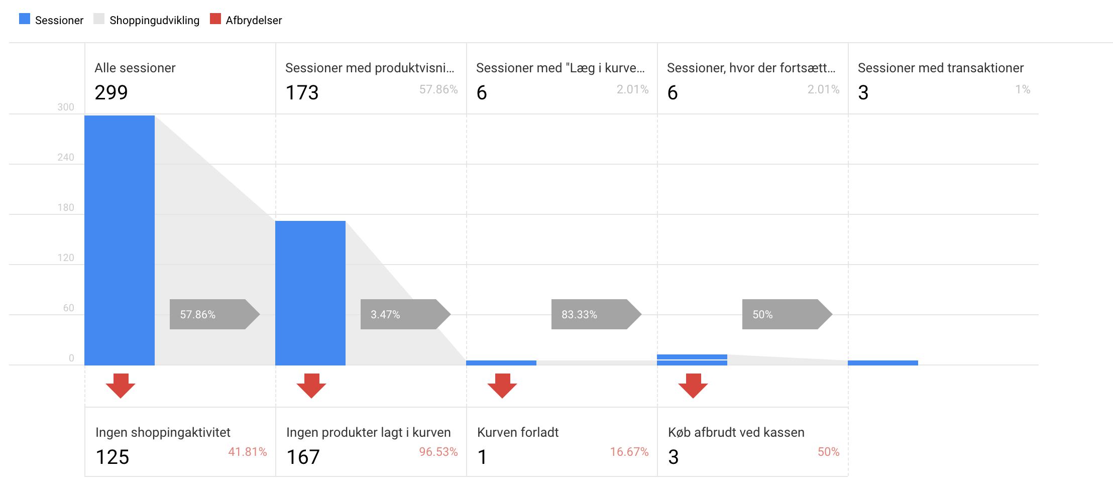Eksempel på kunders adfærd i Google Analytics