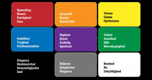 Eksempler på hvad forskellige farver symboliserer