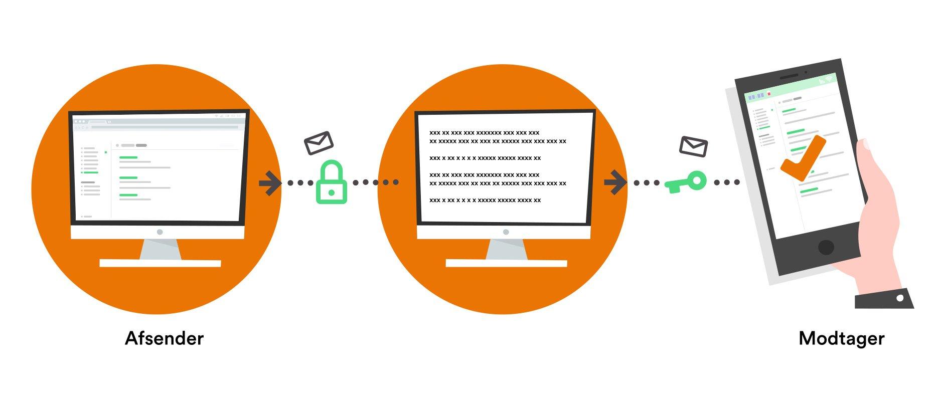 Eksempel på e-mail kryptering