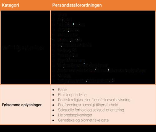 Persondataforordningens skildring mellem almindelige og følsomme oplysninger