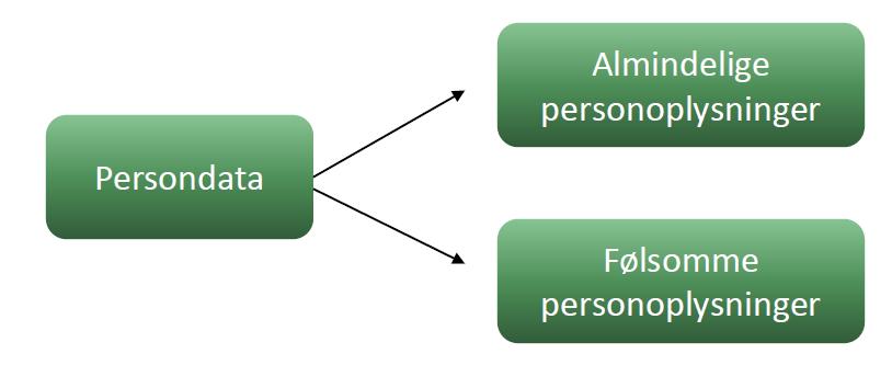 De to typer for persondata - almindelige og følsomme personoplysninger