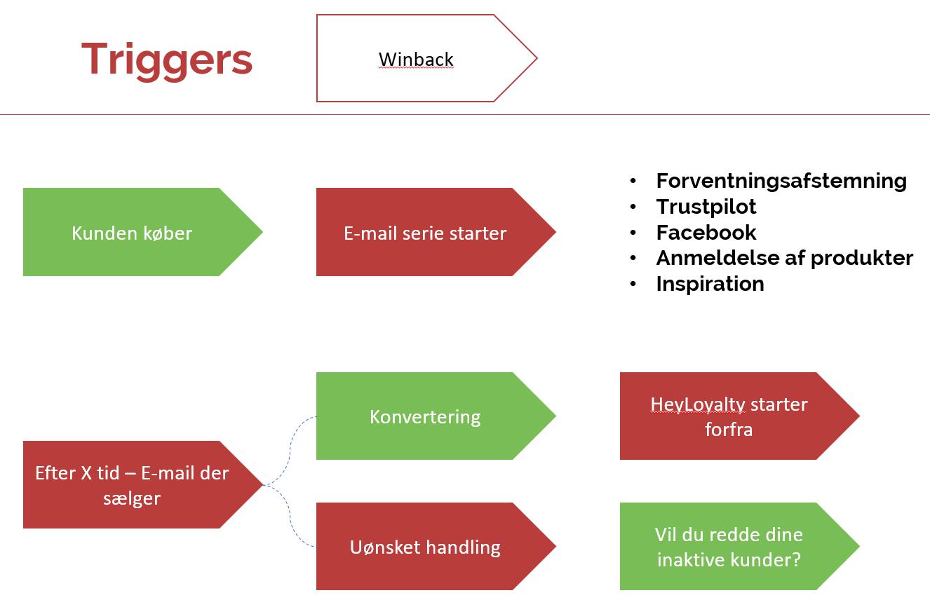 Triggers - et eksempel på et winback-flow