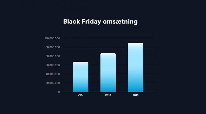 Black Friday 2019 omsætning - graf sammenlignet med de forrige år